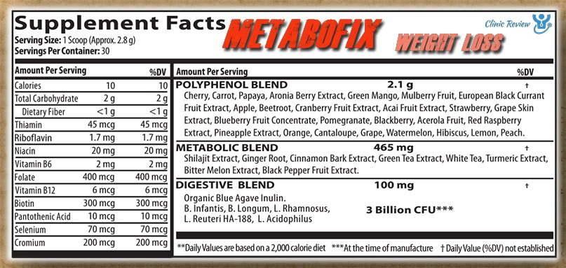 MetaboFix Weight Loss Ingredients